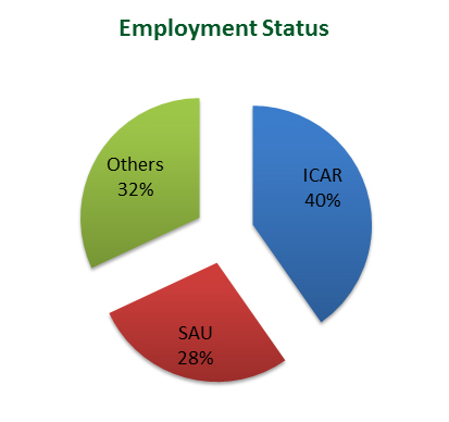 Awardees and their employment status